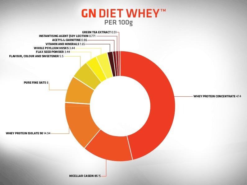 GoNutrition Diet Whey | dietní proteiny | kupuj naFitnessMuscle.eu